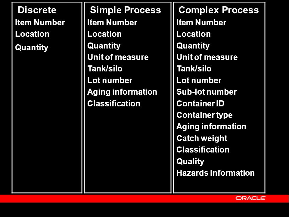 Computer-Aided Formulation Model Production Requirements to Target Specifications Product Recipe Target Product / Customer Specs Recalculate Material and Yield Quantities Compute Batch Characteristics (e.g., fat content, potency, etc.) Allocations Automatically Revise Lot Allocations Recalculate Material and Yield Quantities Compute Batch Characteristics (e.g., fat content, potency, etc.) Allocations Automatically Revise Lot Allocations Computer-Aided Formulation Optimize Lot Usage / Production Batch Properties Use What if Simulation to Streamline Production Planning In-Process QC Metrics Inventoried Lot Properties