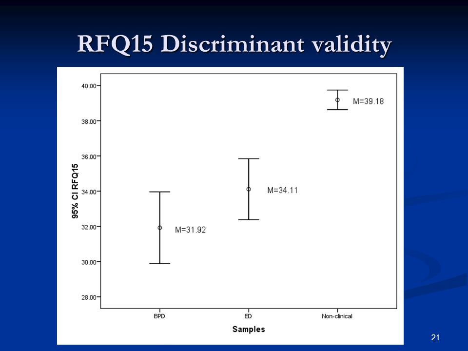 RFQ15 Discriminant validity 21