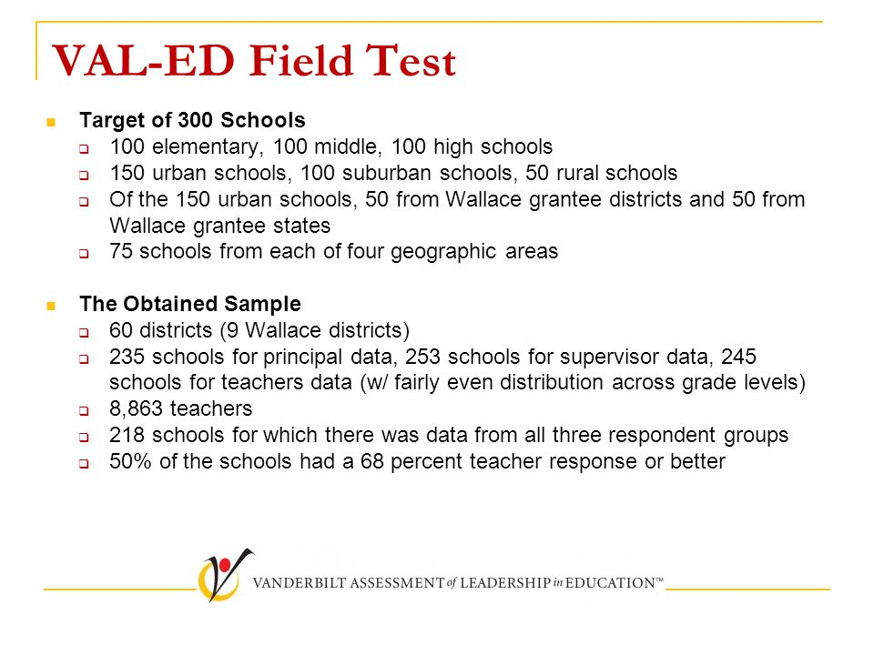 VAL-ED Field Test Target of 300 Schools  100 elementary, 100 middle, 100 high schools  150 urban schools, 100 suburban schools, 50 rural schools  Of the 150 urban schools, 50 from Wallace grantee districts and 50 from Wallace grantee states  75 schools from each of four geographic areas The Obtained Sample  60 districts (9 Wallace districts)  235 schools for principal data, 253 schools for supervisor data, 245 schools for teachers data (w/ fairly even distribution across grade levels)  8,863 teachers  218 schools for which there was data from all three respondent groups  50% of the schools had a 68 percent teacher response or better