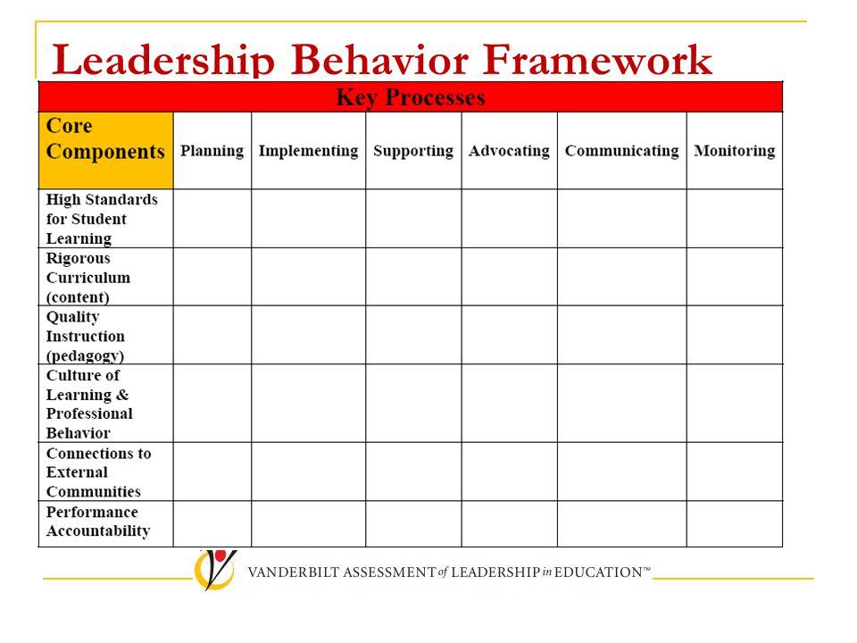Leadership Behavior Framework
