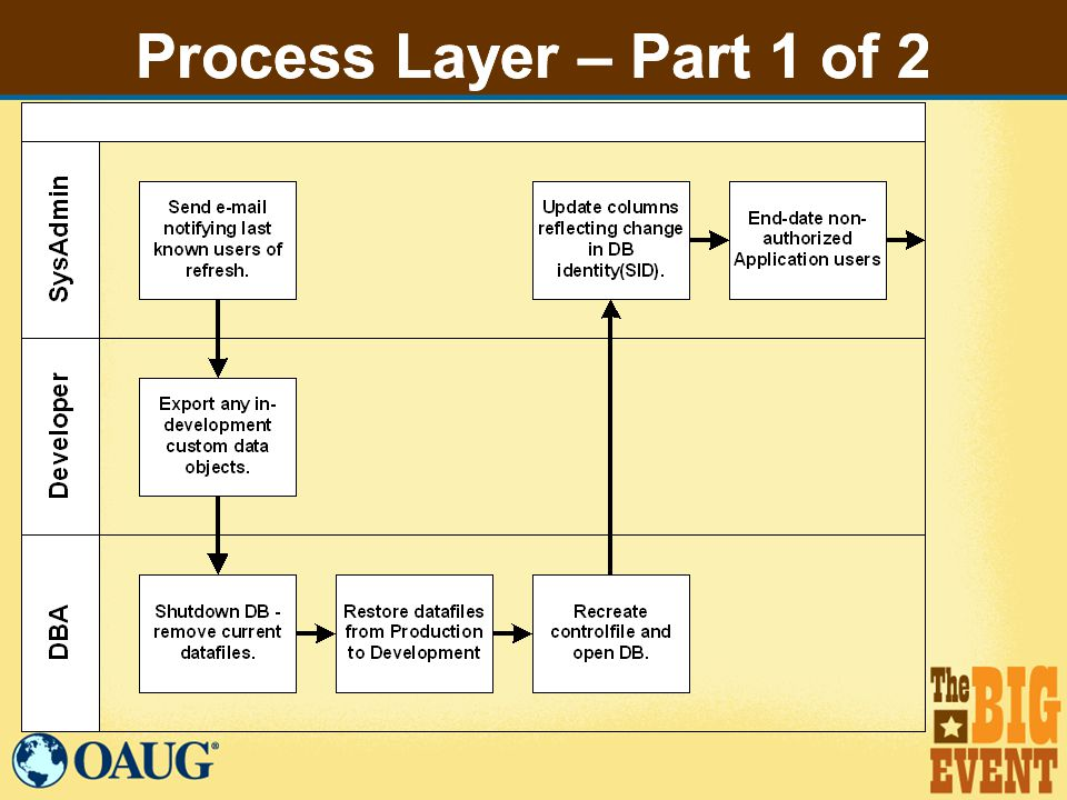 Process Layer – Part 1 of 2