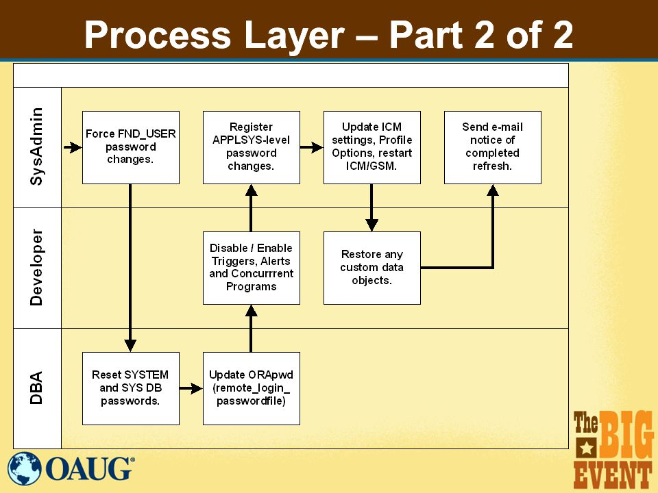 Process Layer – Part 2 of 2