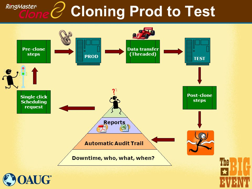 Cloning Prod to Test PROD TEST Pre-clone steps Data transfer (Threaded) Post-clone steps Automatic Audit Trail Downtime, who, what, when.