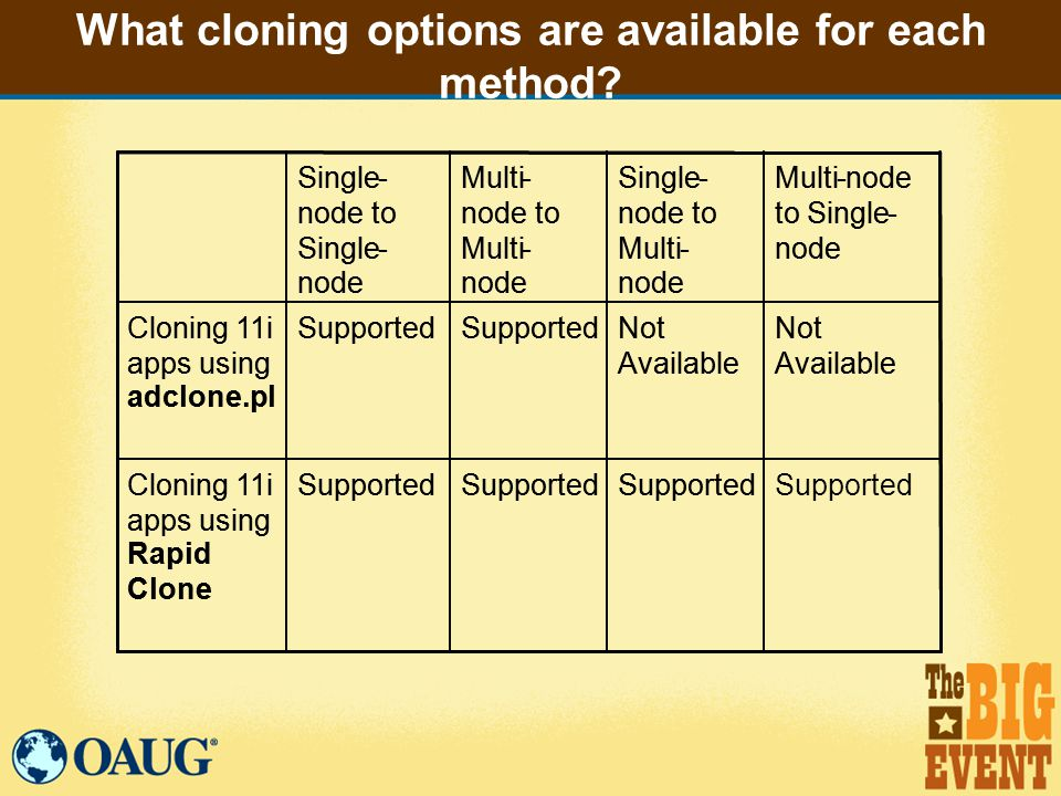 What cloning options are available for each method