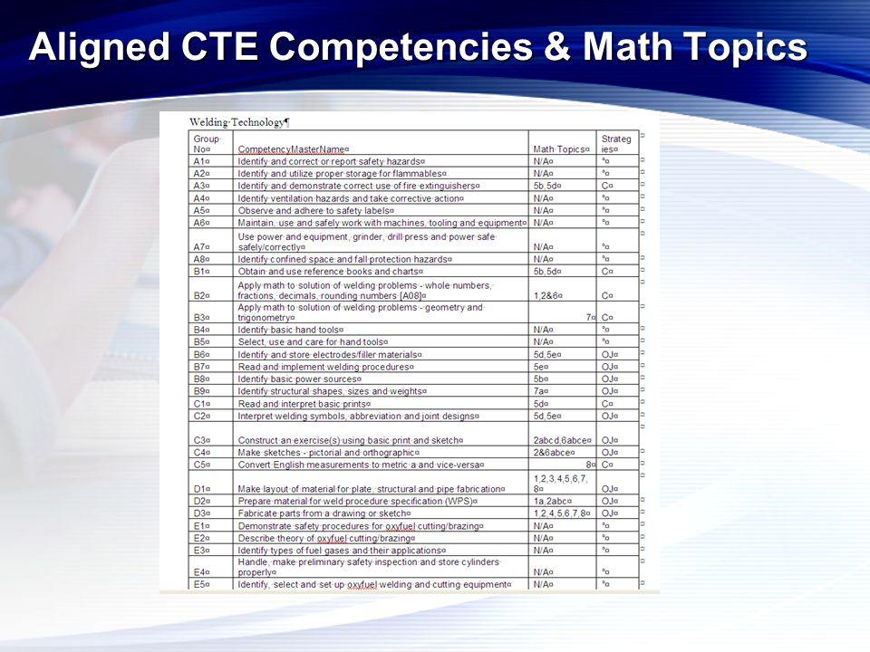 Aligned CTE Competencies & Math Topics