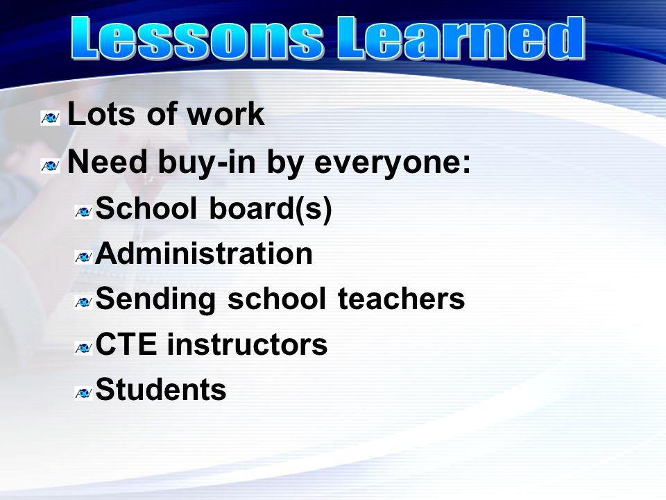 Lots of work Need buy-in by everyone: School board(s) Administration Sending school teachers CTE instructors Students