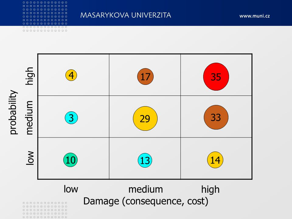 Damage (consequence, cost) probability low medium high low medium high 10 4 3 13 17 29 14 35 33
