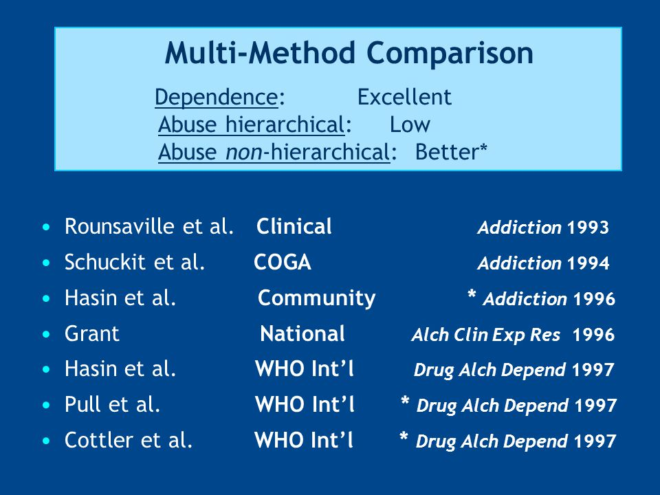 Multi-Method Comparison Dependence: Excellent Abuse hierarchical: Low Abuse non-hierarchical: Better* Rounsaville et al. Clinical Addiction 1993 Schuc