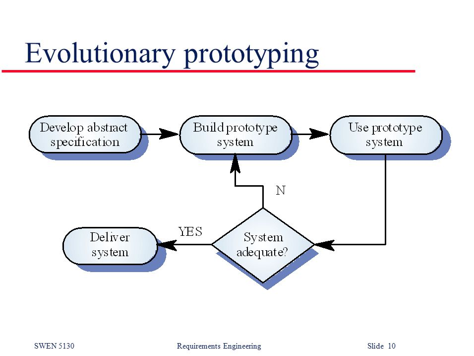 SWEN 5130 Requirements EngineeringSlide 10 Evolutionary prototyping
