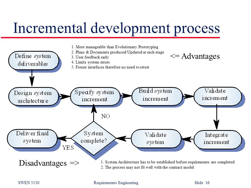 SWEN 5130 Requirements EngineeringSlide 16 Incremental development process 1.