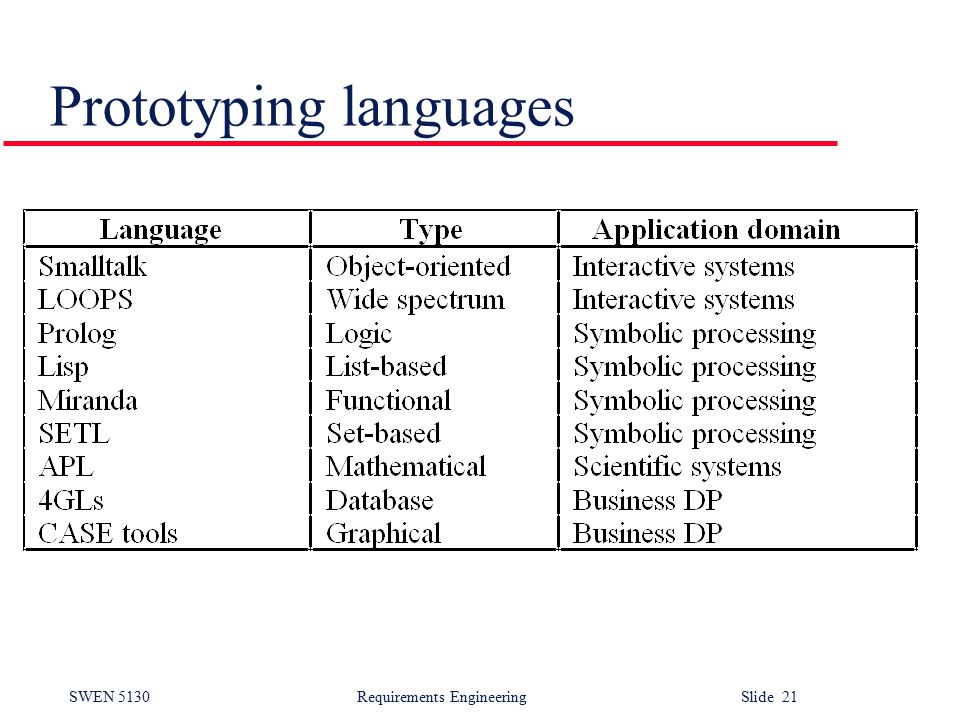 SWEN 5130 Requirements EngineeringSlide 21 Prototyping languages