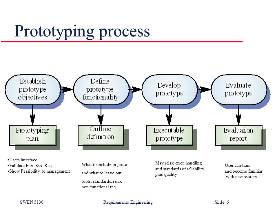 SWEN 5130 Requirements EngineeringSlide 6 Prototyping process What to include in proto and what to leave out tools, standards, relax non-functional req.