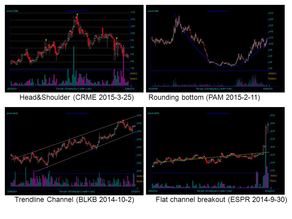Head&Shoulder (CRME 2015-3-25) Trendline Channel (BLKB 2014-10-2)Flat channel breakout (ESPR 2014-9-30) Rounding bottom (PAM 2015-2-11)