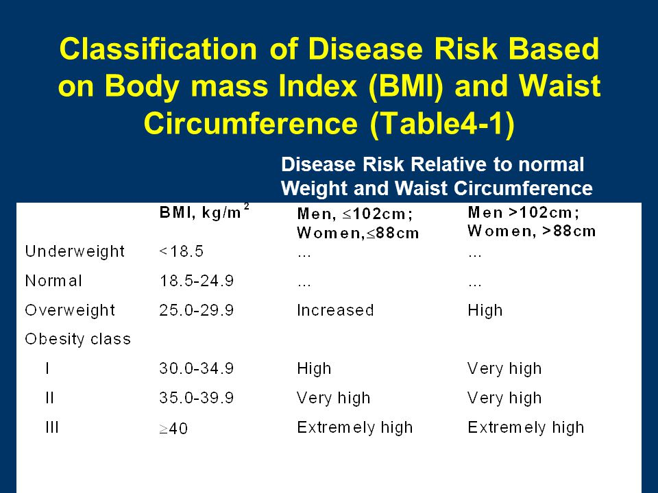Classification of Disease Risk Based on Body mass Index (BMI) and Waist Circumference (Table4-1) Disease Risk Relative to normal Weight and Waist Circ