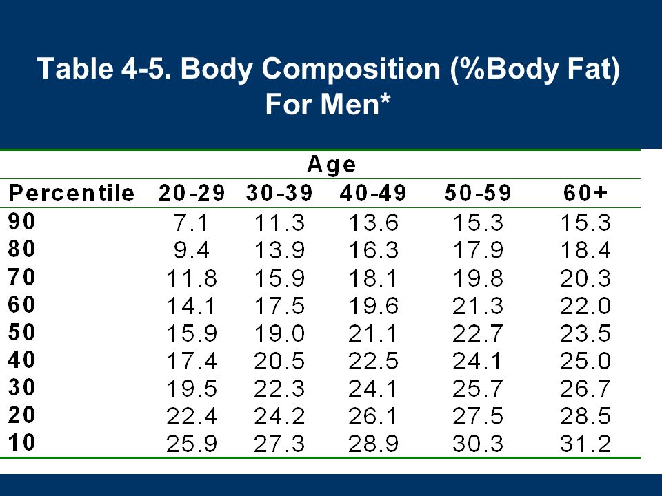 Table 4-5. Body Composition (%Body Fat) For Men*