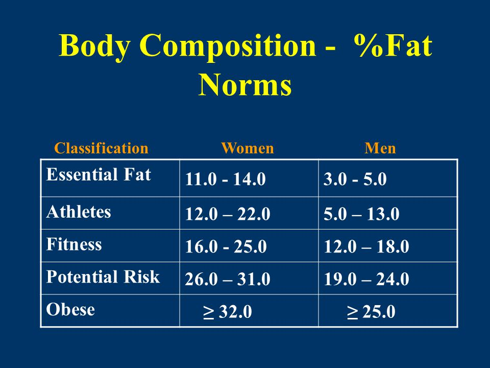 Body Composition - %Fat Norms Essential Fat 11.0 - 14.03.0 - 5.0 Athletes 12.0 – 22.05.0 – 13.0 Fitness 16.0 - 25.012.0 – 18.0 Potential Risk 26.0 – 3
