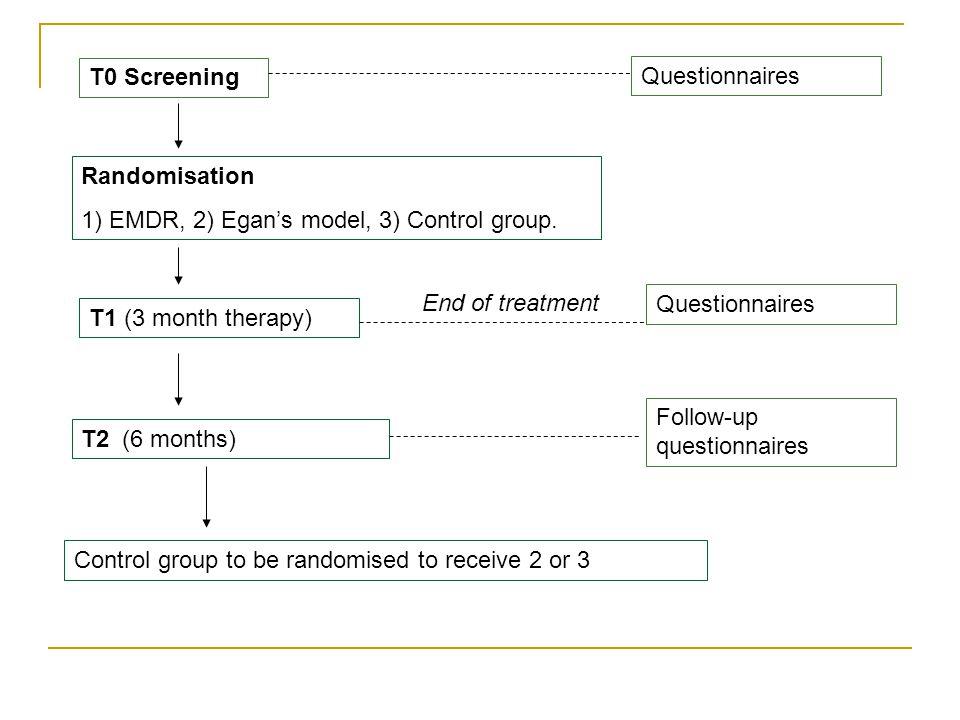 Τ0 Screening Τ1 (3 month therapy) Randomisation 1) EMDR, 2) Egan's model, 3) Control group.