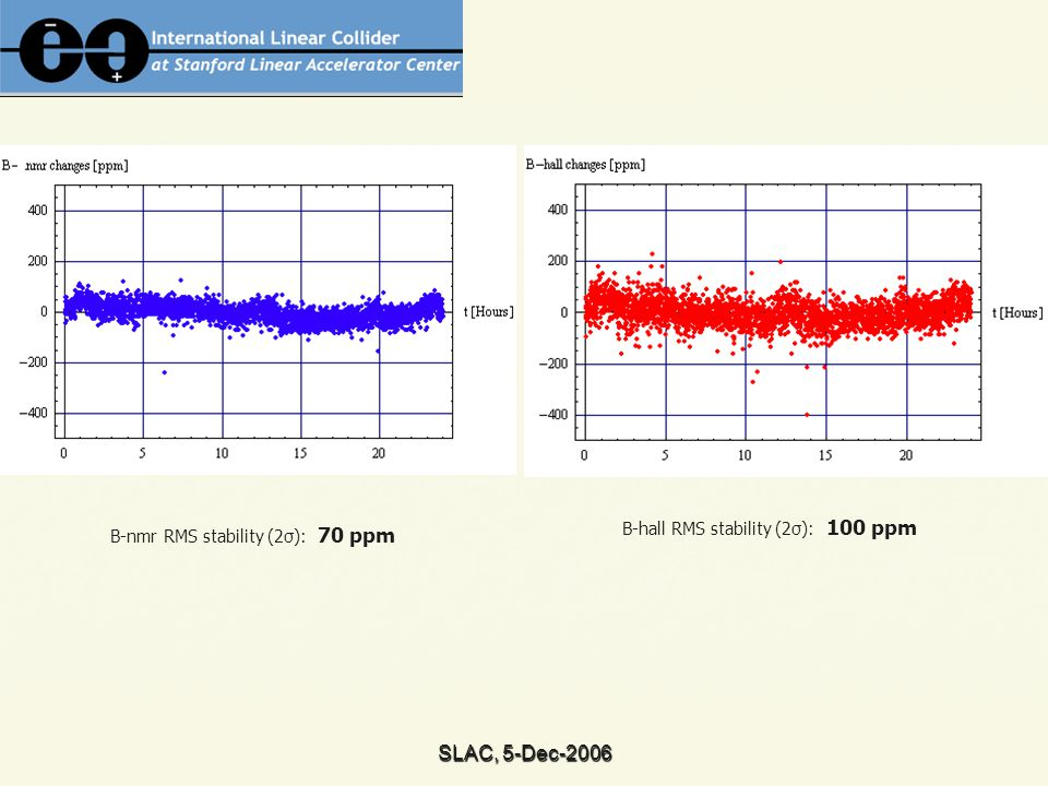 SLAC, 5-Dec-2006 B-nmr RMS stability (2σ): 70 ppm B-hall RMS stability (2σ): 100 ppm