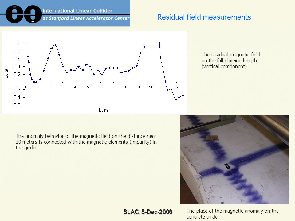 SLAC, 5-Dec-2006 Residual field measurements The residual magnetic field on the full chicane length (vertical component) The place of the magnetic anomaly on the concrete girder The anomaly behavior of the magnetic field on the distance near 10 meters is connected with the magnetic elements (impurity) in the girder.