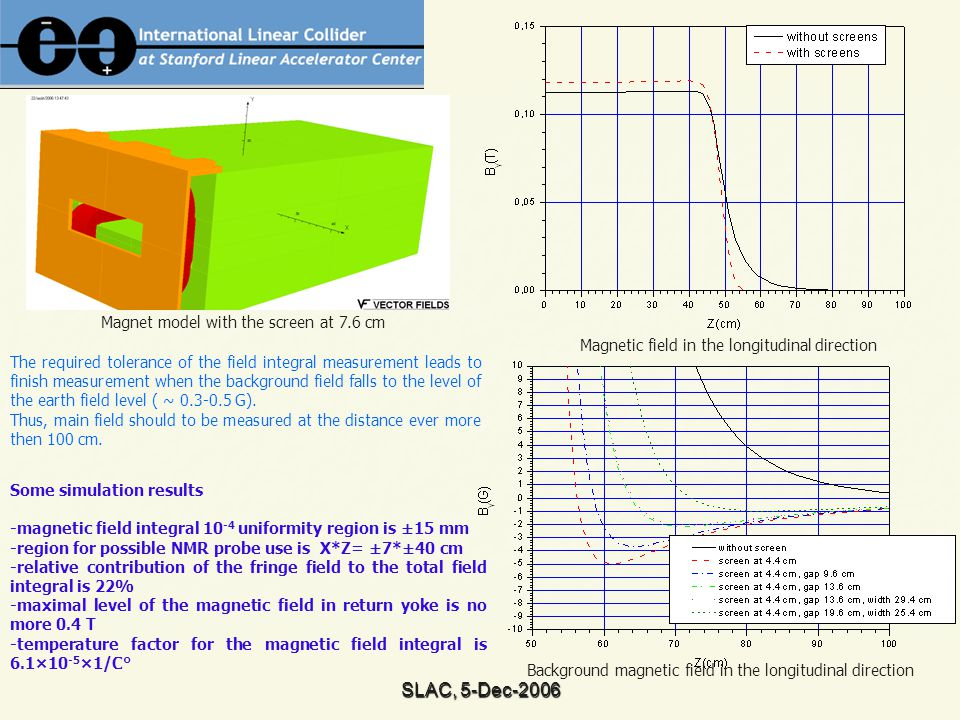 SLAC, 5-Dec-2006 Magnetic field in the longitudinal direction Magnet model with the screen at 7.6 cm Background magnetic field in the longitudinal direction The required tolerance of the field integral measurement leads to finish measurement when the background field falls to the level of the earth field level ( ~ 0.3-0.5 G).