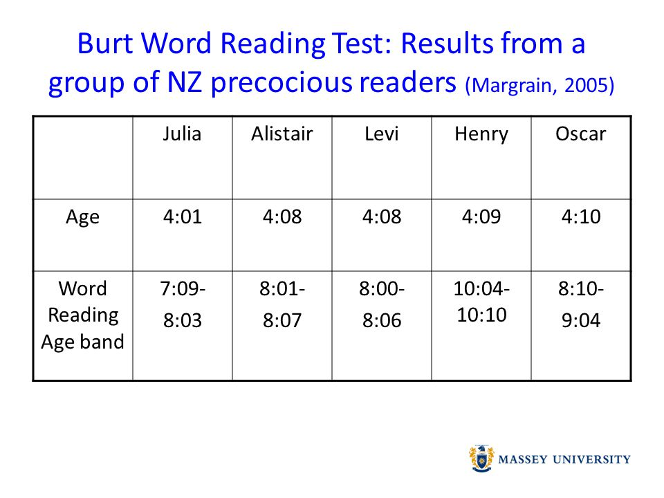 Analysis of one curriculum tool: Burt Word Reading Test ReliabilityTest:Retest reliability coefficient 0.95-0.99; Internal consistency 0.96-0.97 ValidityCriterion-related validity correlation with PAT tests 0.51-0.87, with TOSCA 0.72-0.82 and Schonell 0.90-0.98 AuthenticityStandardised for use in NZ in 1977.