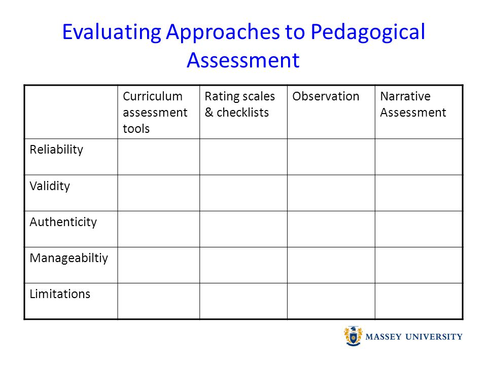 Assessment Issues Reliable.Can the assessment be relied on to give you accurate information.
