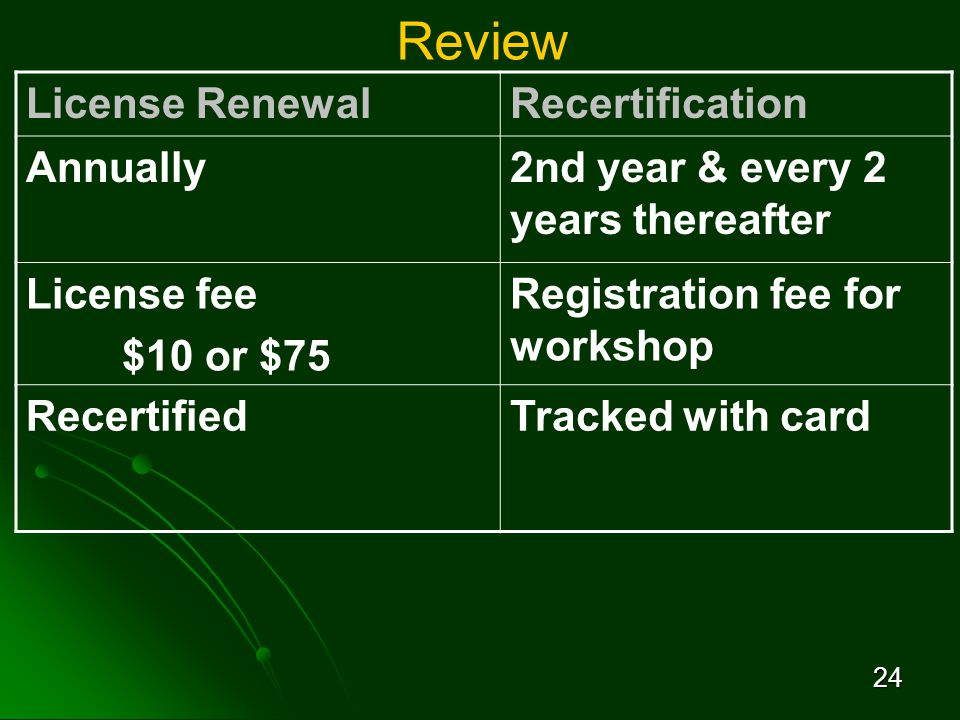 24 Review License RenewalRecertification Annually2nd year & every 2 years thereafter License fee $10 or $75 Registration fee for workshop RecertifiedTracked with card