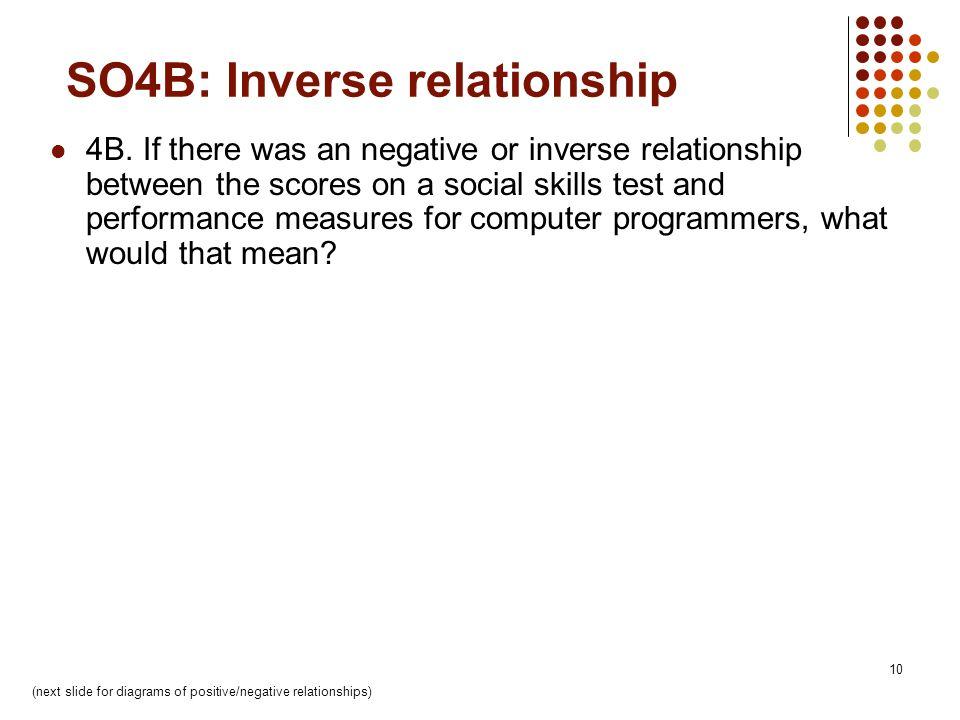 10 SO4B: Inverse relationship 4B.