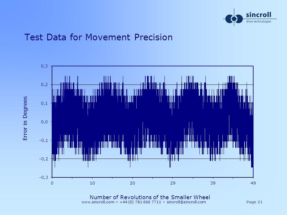 www.sincroll.com +44 (0) 781 666 7711 sincroll@sincroll.comPage 21 Test Data for Movement Precision