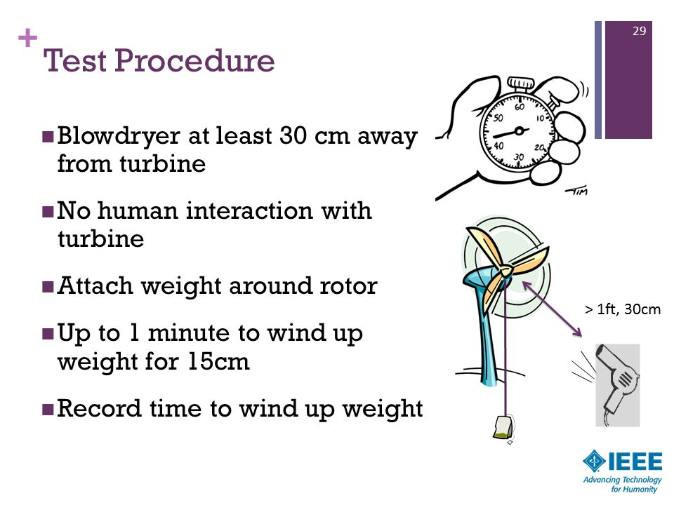 + Test Procedure Blowdryer at least 30 cm away from turbine No human interaction with turbine Attach weight around rotor Up to 1 minute to wind up wei