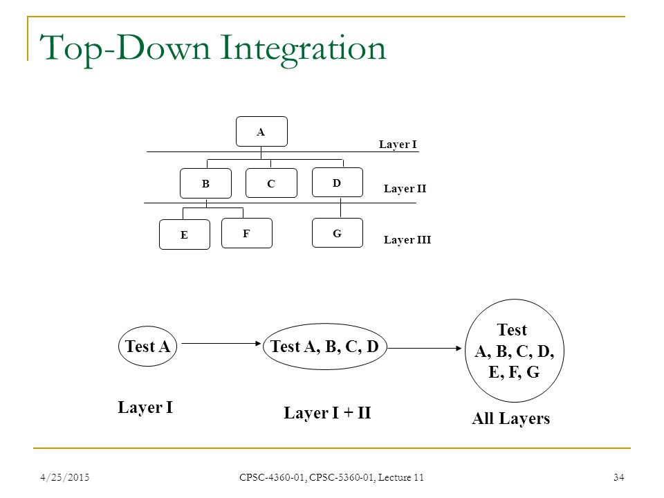 4/25/2015 CPSC-4360-01, CPSC-5360-01, Lecture 11 34 Top-Down Integration A B C D G F E Layer I Layer II Layer III Test A Layer I Test A, B, C, D Layer
