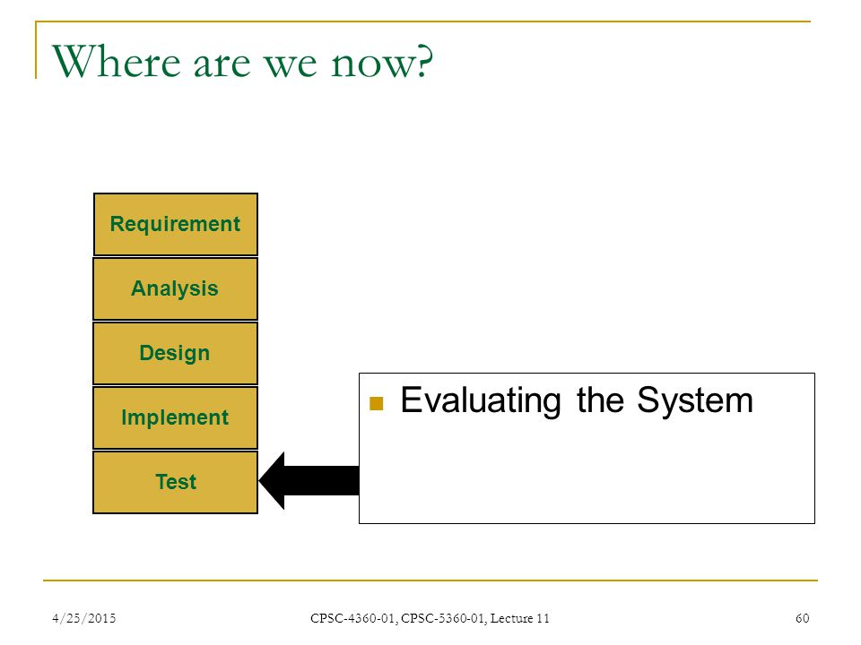 4/25/2015 CPSC-4360-01, CPSC-5360-01, Lecture 11 60 Where are we now? Requirement Analysis Design Implement Test Evaluating the System