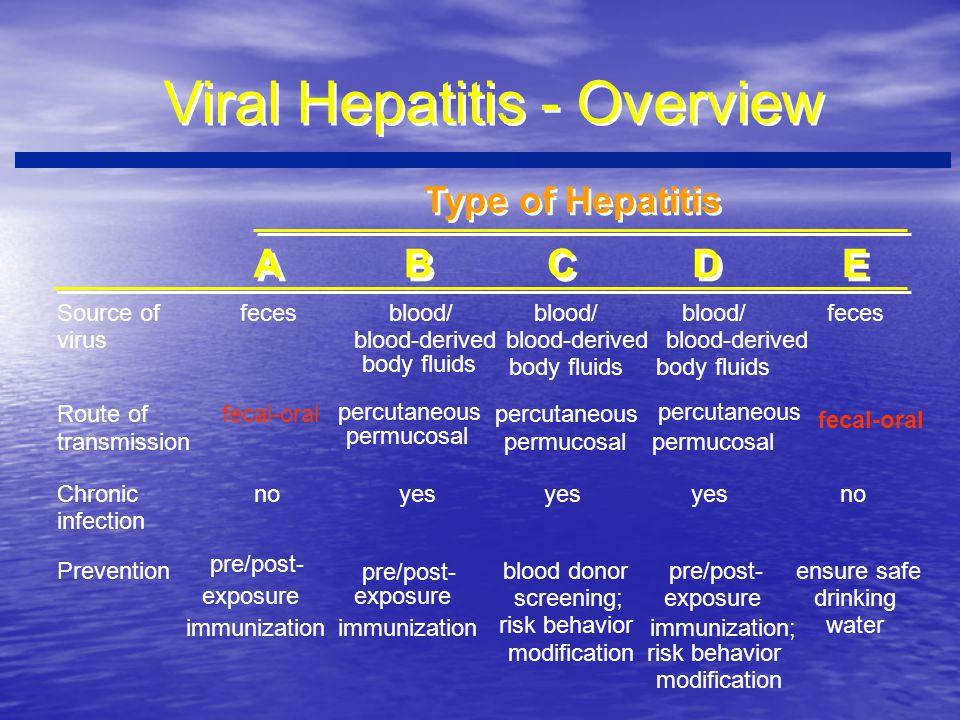 Viral Hepatitis - Overview A A B B C C D D E E Source of virus fecesblood/ blood-derived body fluids blood/ blood-derived body fluids blood/ blood-der