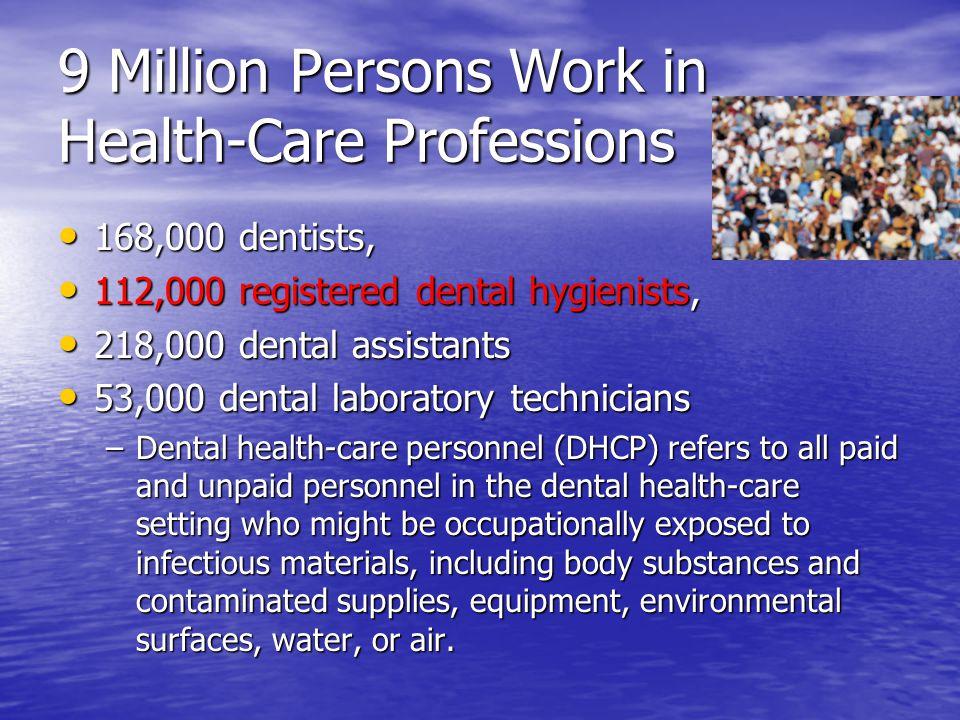 9 Million Persons Work in Health-Care Professions 168,000 dentists, 168,000 dentists, 112,000 registered dental hygienists, 112,000 registered dental