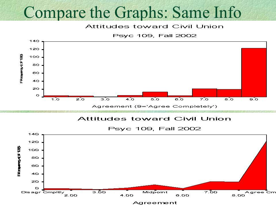 Compare the Graphs: Same Info