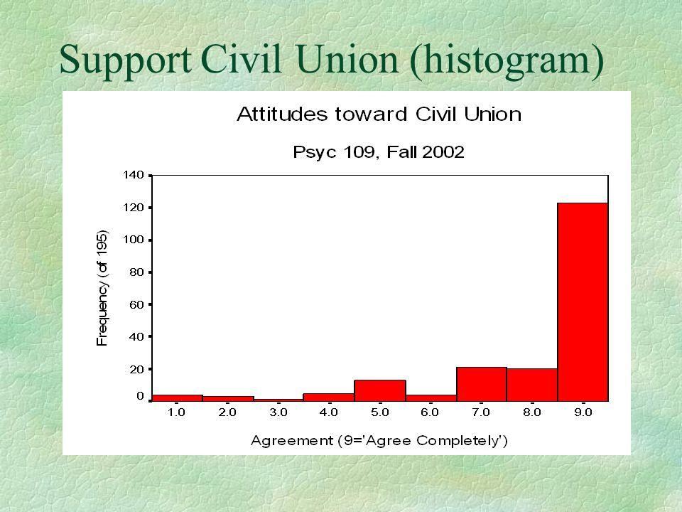 Support Civil Union (histogram)