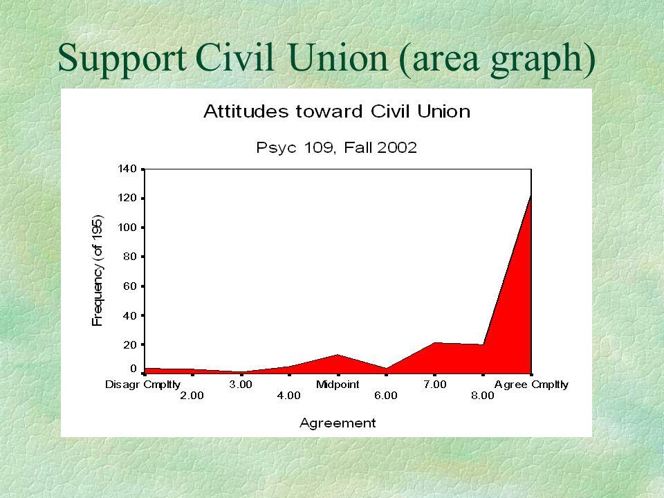 Support Civil Union (area graph)