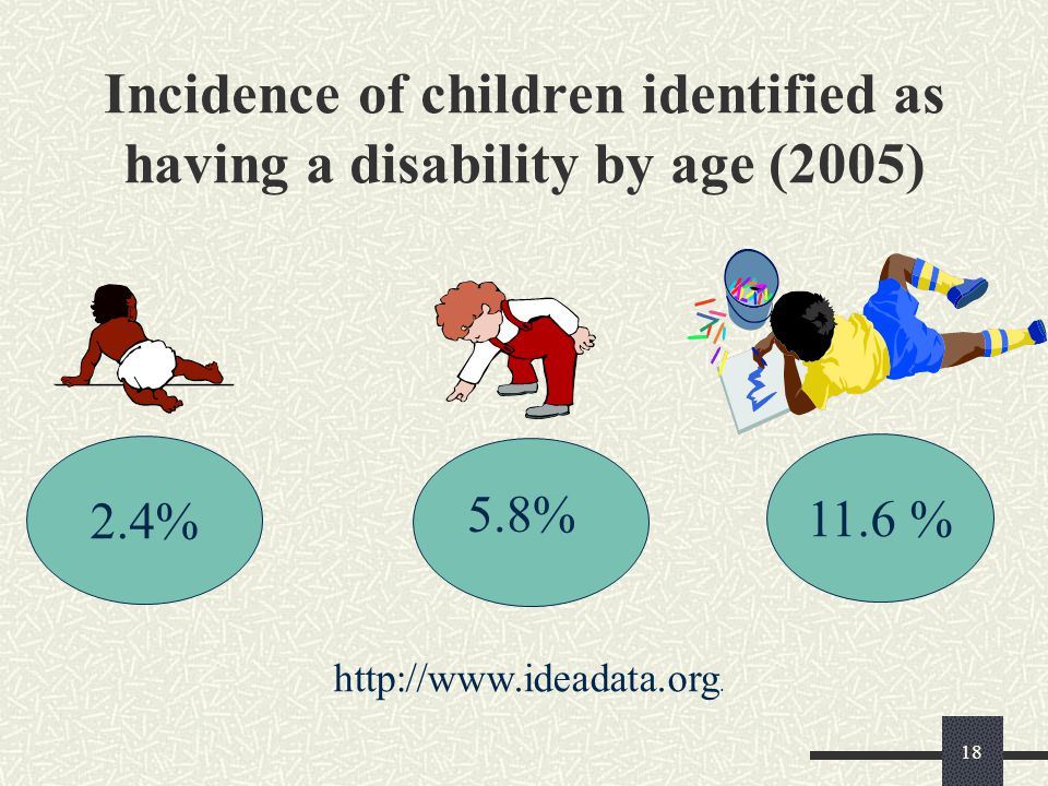 18 Incidence of children identified as having a disability by age (2005) 2.4% 11.6 % 5.8% http://www.ideadata.org.