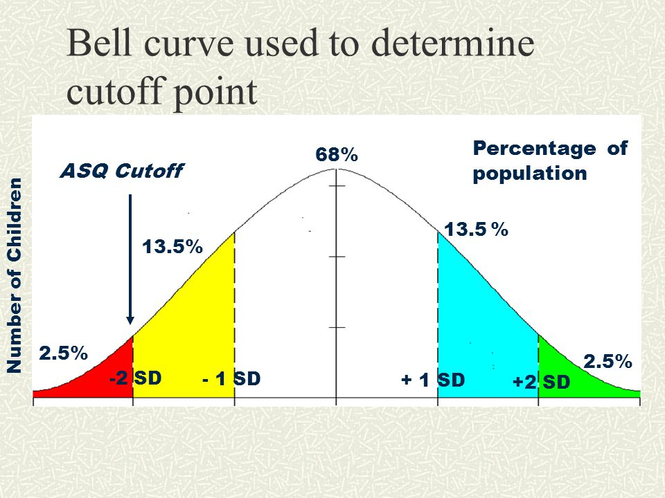 Bell curve used to determine cutoff point 68% 13.5% + 1 SD -2 SD +2 SD - 1 SD Percentage of population 2.5% ASQ Cutoff Number of Children