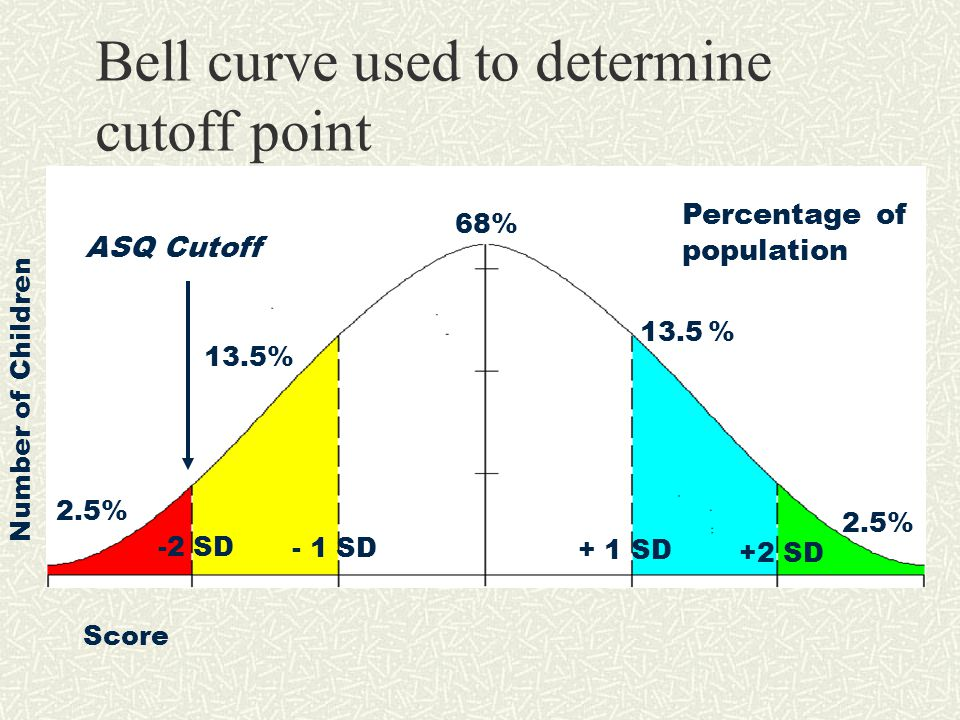 Bell curve used to determine cutoff point 68% 13.5% + 1 SD -2 SD +2 SD - 1 SD Percentage of population 2.5% ASQ Cutoff Score Number of Children