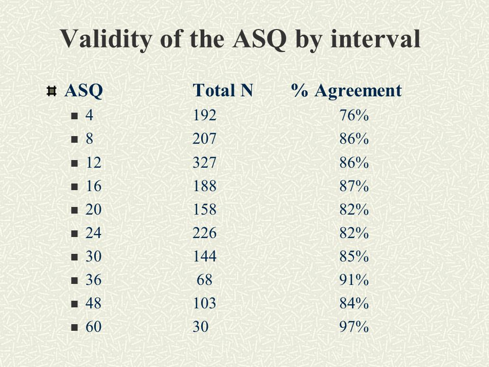 Validity of the ASQ by interval ASQTotal N% Agreement 419276% 820786% 1232786% 1618887% 2015882% 2422682% 3014485% 36 6891% 4810384% 603097%