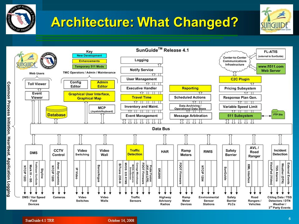 October 14, 2008SunGuide 4.1 TRR 6 Architecture: What Changed