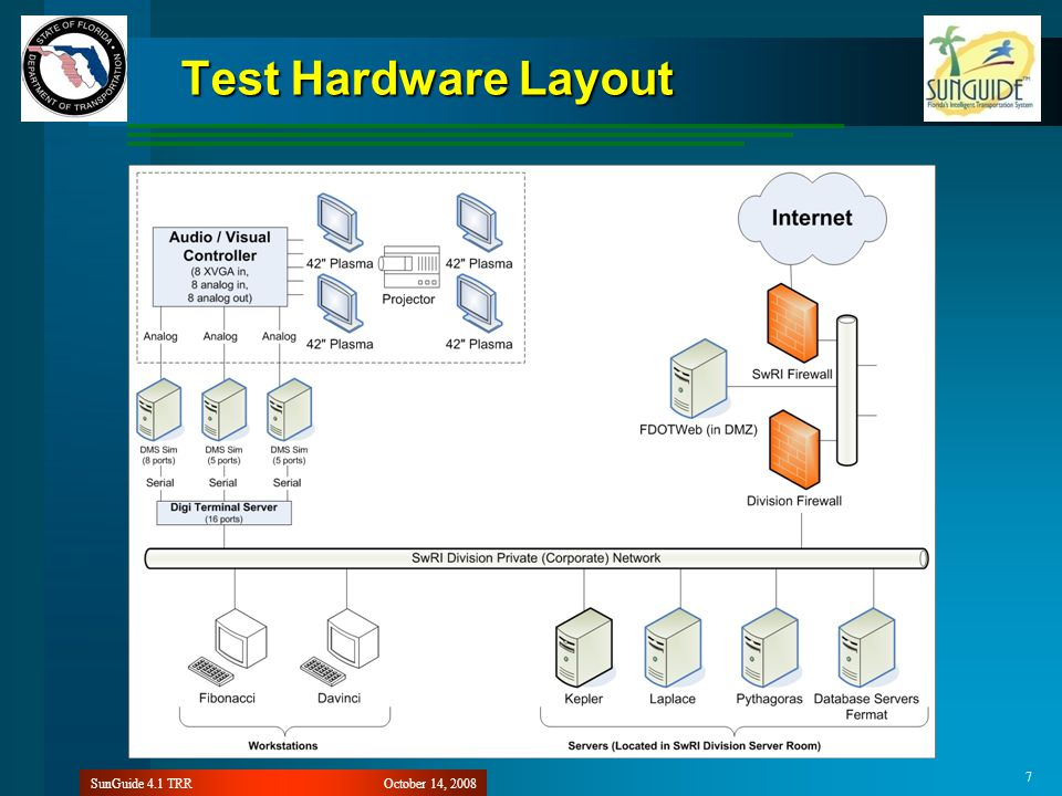 October 14, 2008SunGuide 4.1 TRR 7 Test Hardware Layout