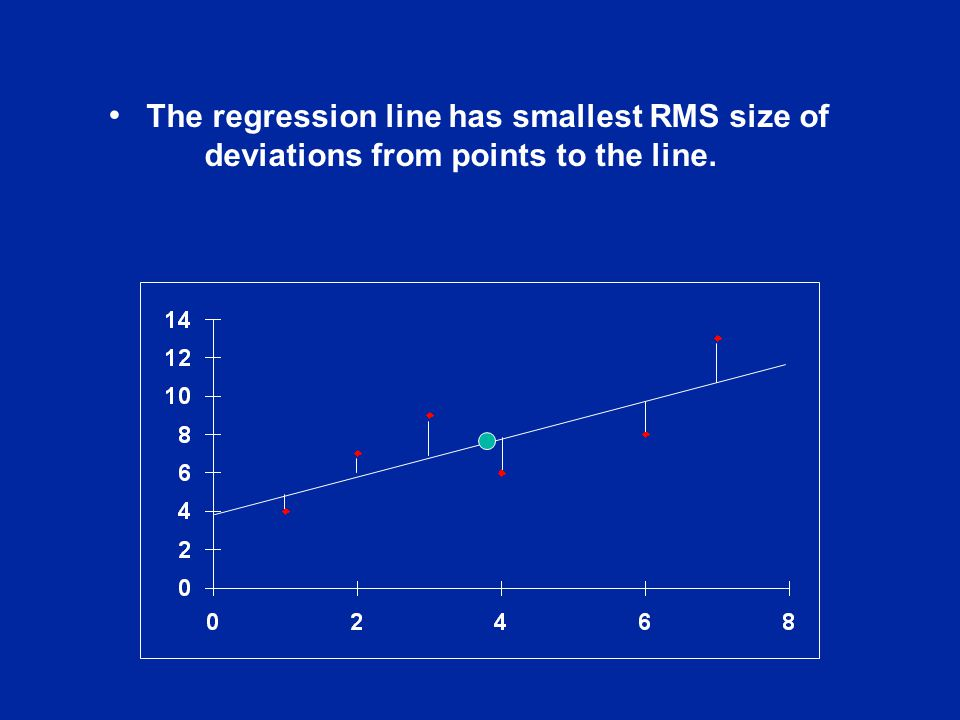 The regression line has smallest RMS size of deviations from points to the line.