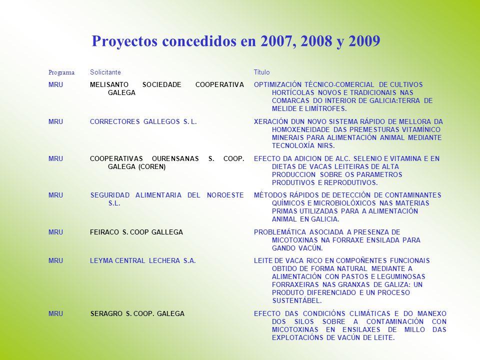 Proyectos concedidos en 2007, 2008 y 2009 Programa SolicitanteTítulo MRUMELISANTO SOCIEDADE COOPERATIVA GALEGA OPTIMIZACIÓN TÉCNICO-COMERCIAL DE CULTIVOS HORTÍCOLAS NOVOS E TRADICIONAIS NAS COMARCAS DO INTERIOR DE GALICIA:TERRA DE MELIDE E LIMÍTROFES.