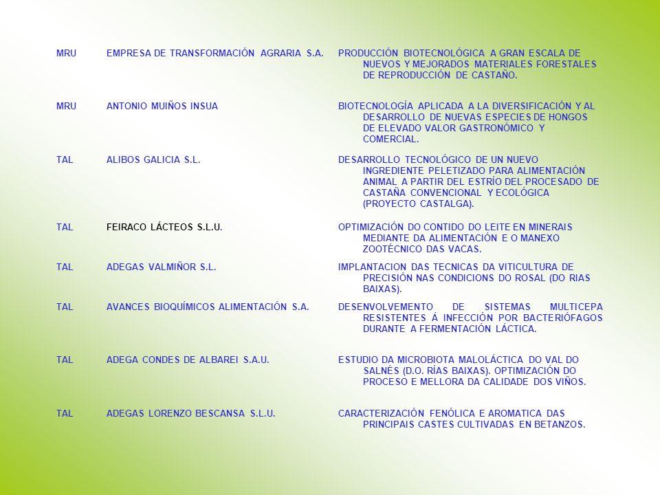MRUEMPRESA DE TRANSFORMACIÓN AGRARIA S.A.PRODUCCIÓN BIOTECNOLÓGICA A GRAN ESCALA DE NUEVOS Y MEJORADOS MATERIALES FORESTALES DE REPRODUCCIÓN DE CASTAÑO.