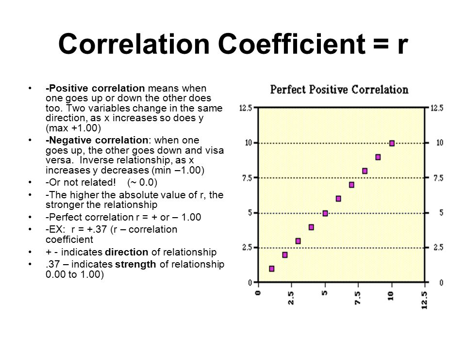 Correlation Coefficient = r -Positive correlation means when one goes up or down the other does too.