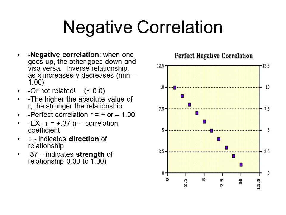Negative Correlation -Negative correlation: when one goes up, the other goes down and visa versa.