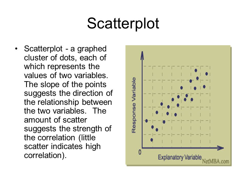 Scatterplot Scatterplot - a graphed cluster of dots, each of which represents the values of two variables.
