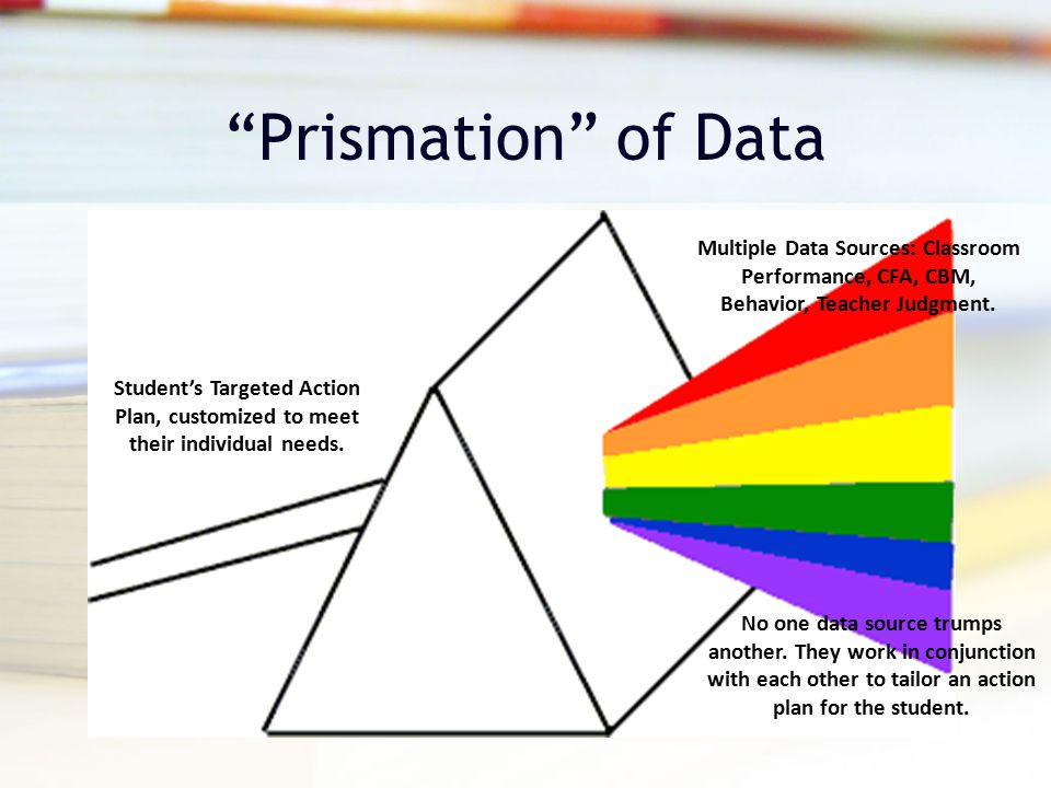 """""""Prismation"""" of Data Multiple Data Sources: Classroom Performance, CFA, CBM, Behavior, Teacher Judgment. No one data source trumps another. They work"""